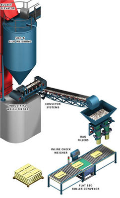Industrial Weighing Equipment, Conveyor Belt Scale