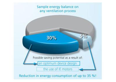 Energy efficiency of Elektror devices