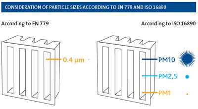 ISO 16890 Replaces EN 779